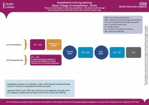 Anaesthetics_Training Pathway